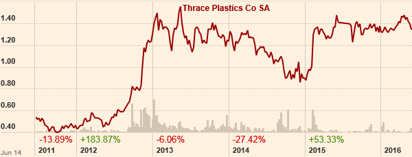 Thrace Plastics Stock during the previous 4 years.